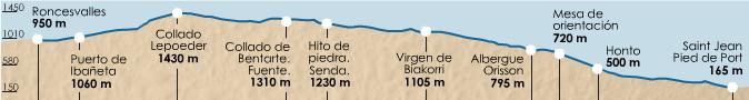 карта высот этапа 1 (Saint Jean Pied de Port  - Roncesvalles)
