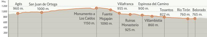 карта высот этапа 11 (Belorado  - Agés)