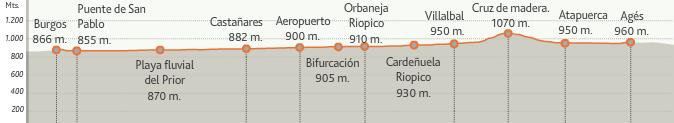 карта высот этапа 12 (Agés  - Burgos)