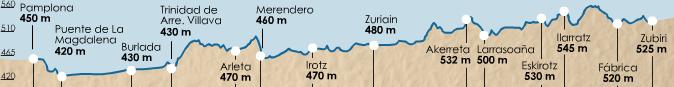 карта высот этапа 3 (Zubiri  - Pamplona)