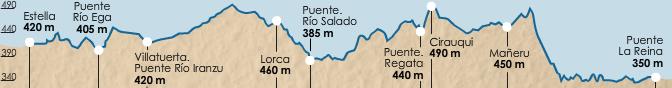 карта высот этапа 5 (Puente la Reina  - Estella)