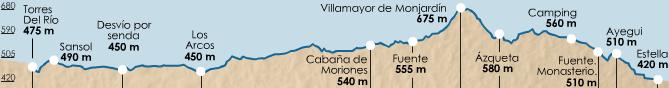 карта высот этапа 6 (Estella  - Torres del Río)