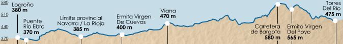 карта высот этапа 7 (Torres del Río  - Logroño)
