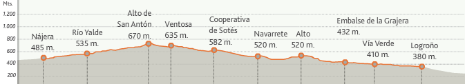 карта высот этапа 8 (Logroño  - Najera)