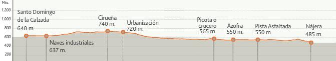 карта высот этапа 9 (Nájera  - Santo Domingo de la Calzada)